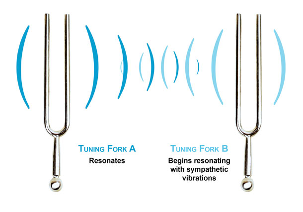Jump to  navigation   searchResonance Tuning Forks