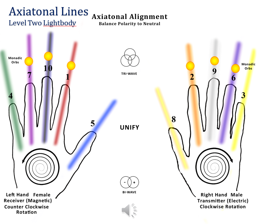 Axiatonial Alignment