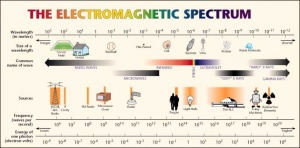 electromagnetic wave spectrum ascension glossary