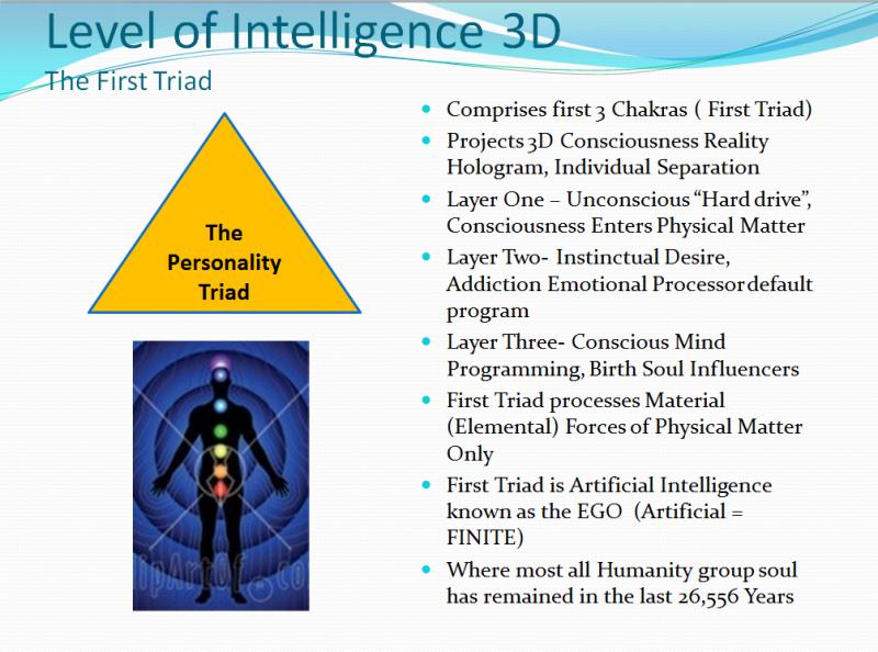 3D Ego Triad